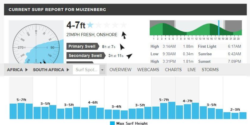 muizenberg-surf-forecast